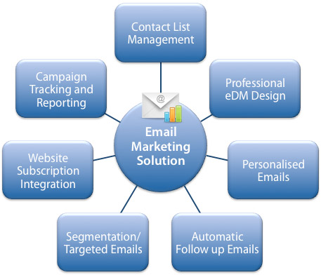 houston-texas-email-marketing-management